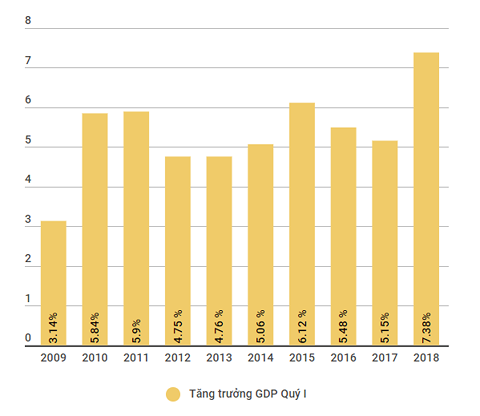 Tăng trưởng kinh tế đạt mức cao nhất trong vòng 10 năm